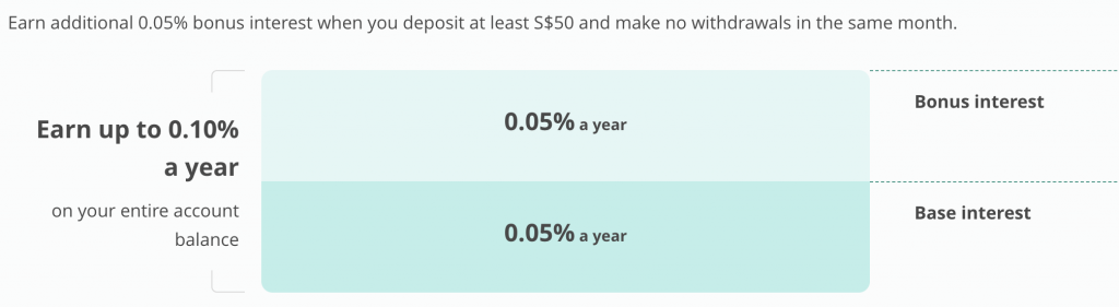 OCBC Monthly Savings Account Interest Rate