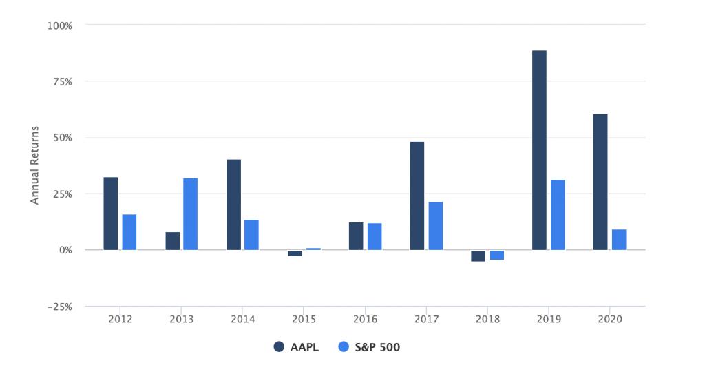 PyInvesting Stock Information Annual Returns