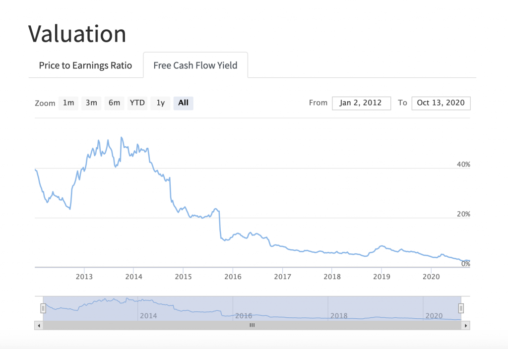 PyInvesting Stock Information Valuation Free Cash Flow Yield