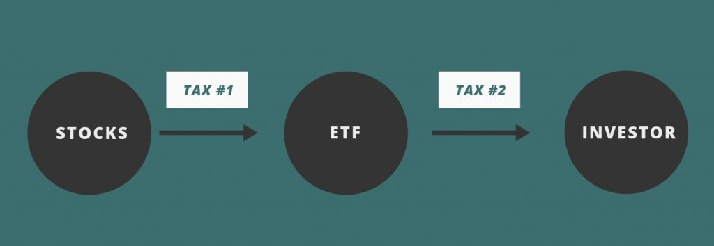 Dividend Withholding Tax Layers