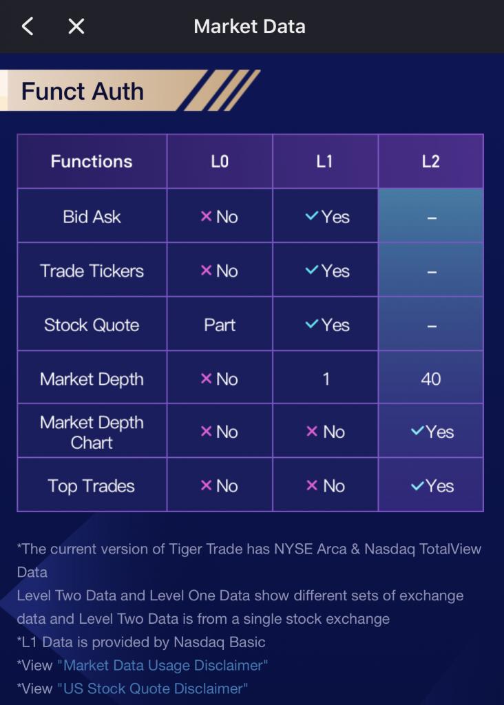 Tiger Brokers Market Data