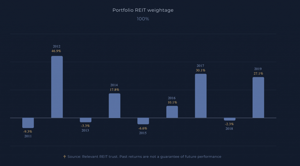 Syfe REIT Backtested Performance