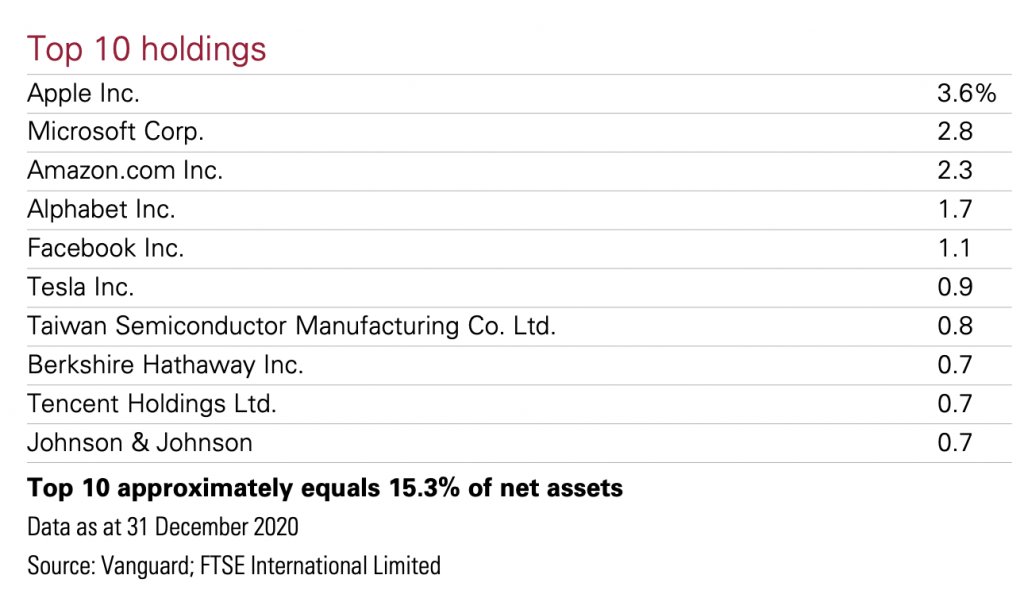 FTSE All World Index Holdings 31 Dec 2020