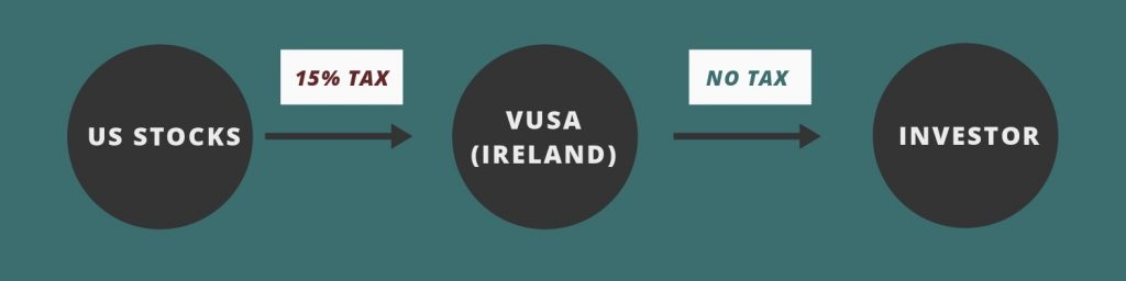 VUSA Withholding Tax
