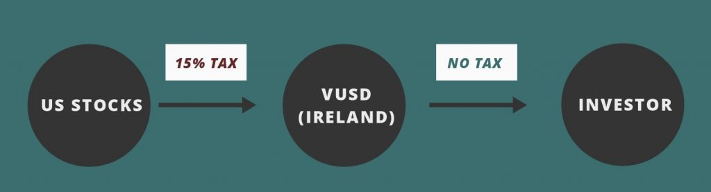 VUSD Dividend Withholding Tax