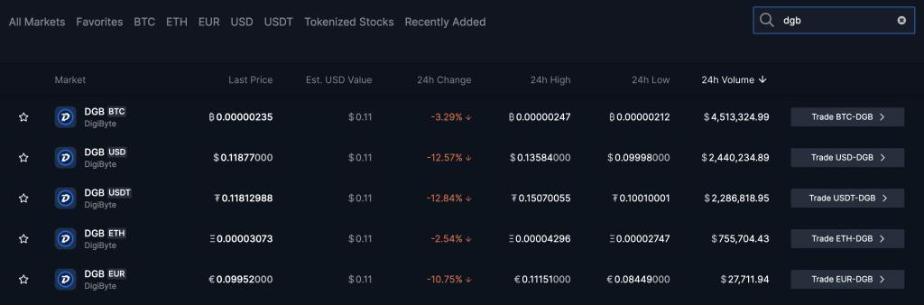 Bittrex DGB Trading Pairs