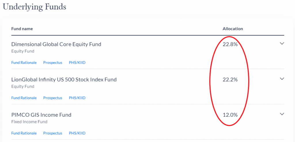 Endowus Funds 24 May 2021