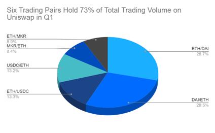 1 trading pairs on uniswap 1