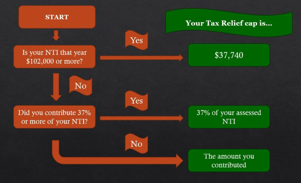 self employed vc tax relief flowchart 2